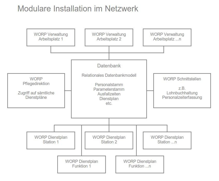 Dienstplan Übersicht modulare Installation im Netzwerk