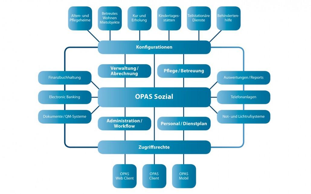 Verwaltungs- und Abrechnungssoftware OPAS Sozial